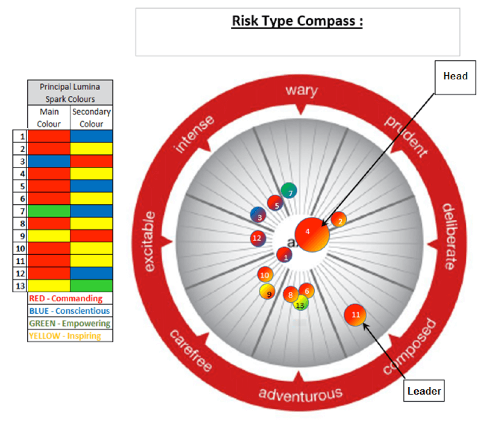alpha-r-cubed-risk-personality